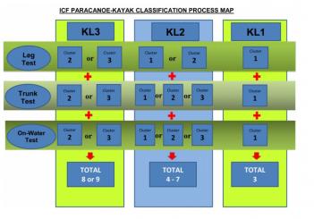 classificação funcional paracanoagem